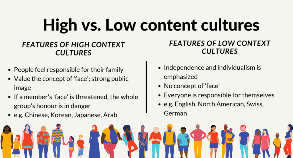 High-Context Culture: Definition & Examples